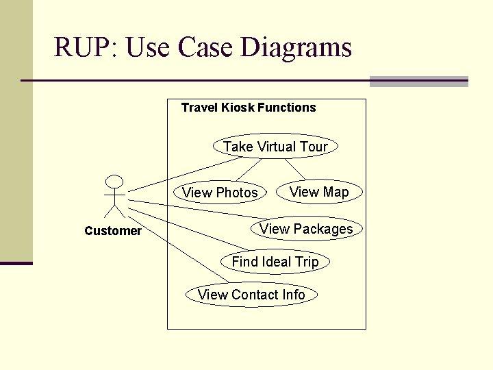 RUP: Use Case Diagrams Travel Kiosk Functions Take Virtual Tour View Photos Customer View