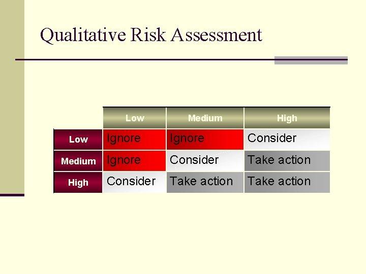 Qualitative Risk Assessment Low Medium High Low Ignore Consider Medium Ignore Consider Take action
