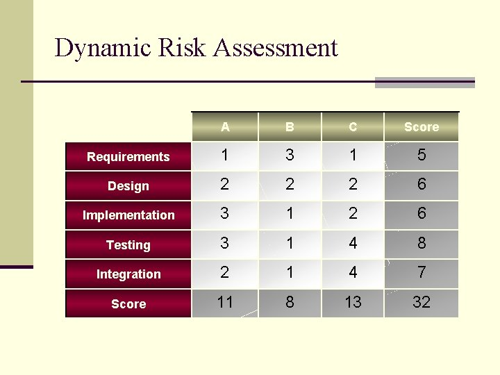 Dynamic Risk Assessment A B C Score Requirements 1 3 1 5 Design 2