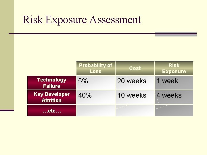 Risk Exposure Assessment Probability of Loss Technology Failure Key Developer Attrition …etc… Cost Risk