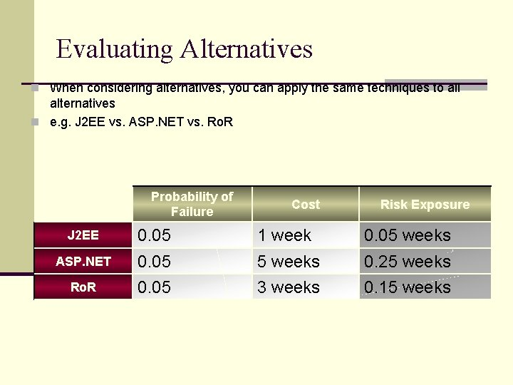 Evaluating Alternatives n When considering alternatives, you can apply the same techniques to all
