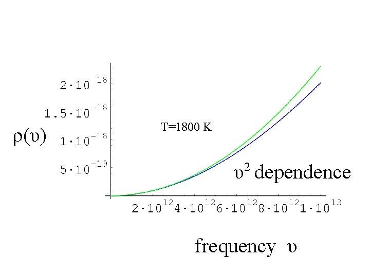 ρ(υ) T=1800 K 2 υ dependence frequency υ