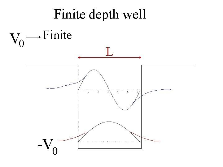 Finite depth well V 0 Finite L -V 0