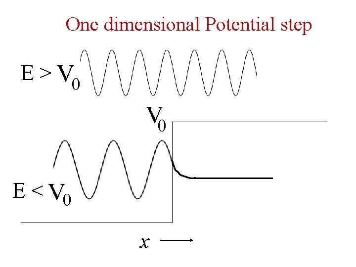 One dimensional Potential step E > V 0 E < V 0 x