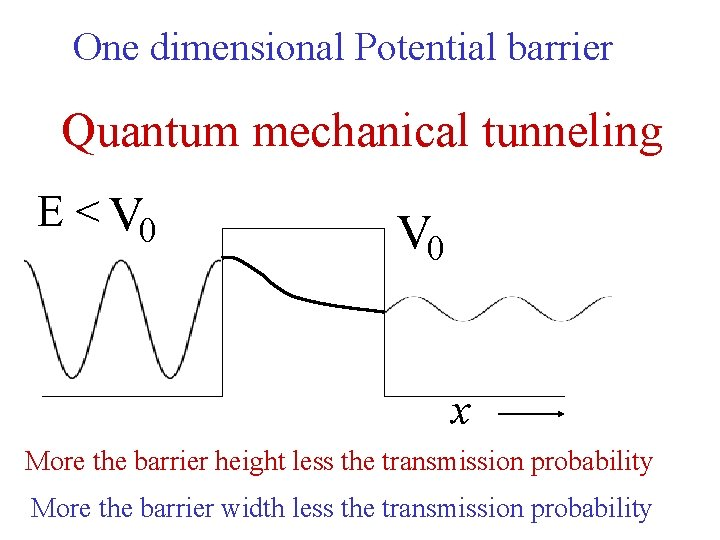 One dimensional Potential barrier Quantum mechanical tunneling E < V 0 x More the