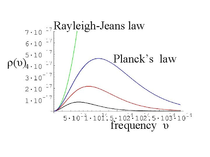 Rayleigh-Jeans law ρ(υ) Planck's law frequency υ