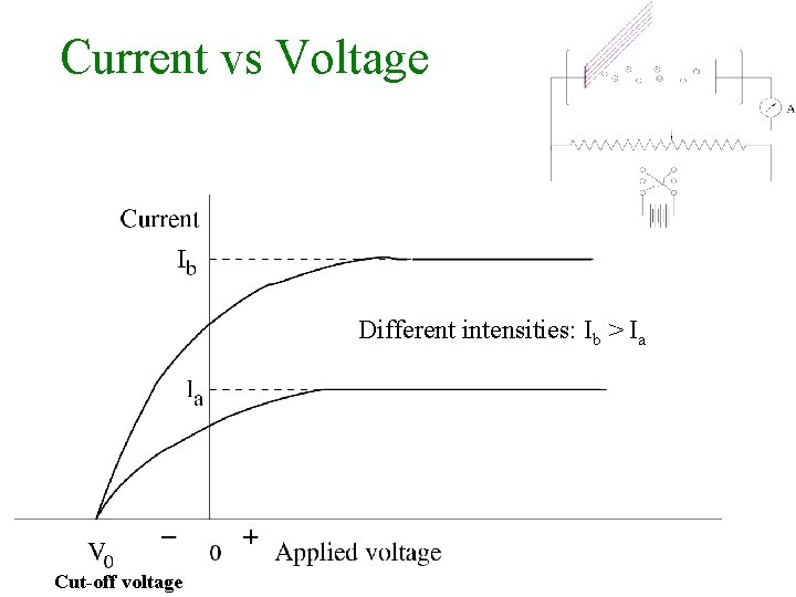 Current vs Voltage Different intensities: Ib > Ia Cut-off voltage