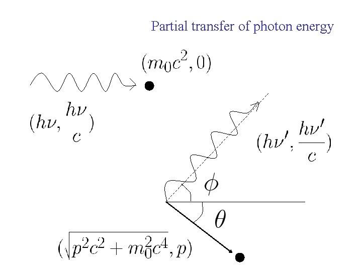 Partial transfer of photon energy