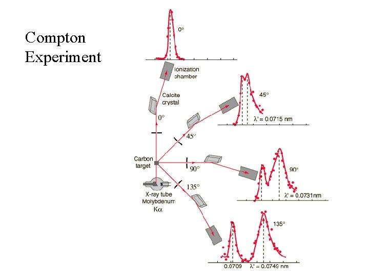 Compton Experiment