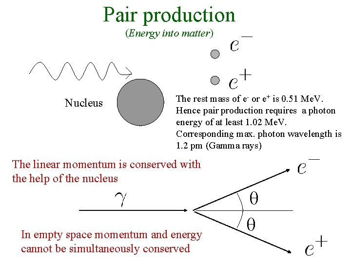 Pair production (Energy into matter) Nucleus The rest mass of e- or e+ is