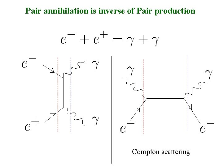 Pair annihilation is inverse of Pair production Compton scattering