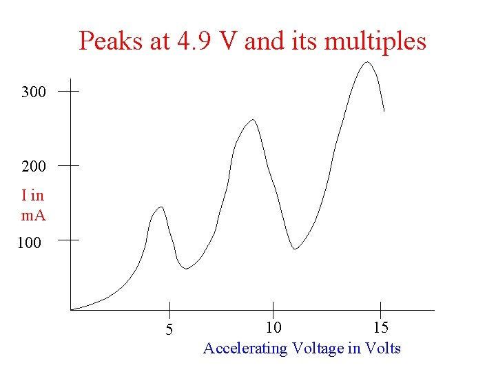 Peaks at 4. 9 V and its multiples 300 200 I in m. A