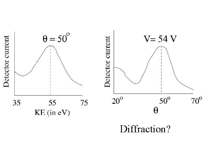 Diffraction?