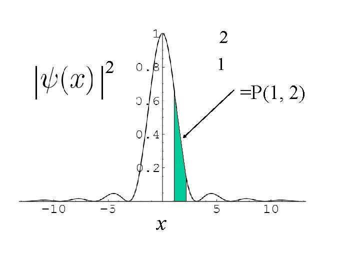 2 1 2 =P(1, 2) x