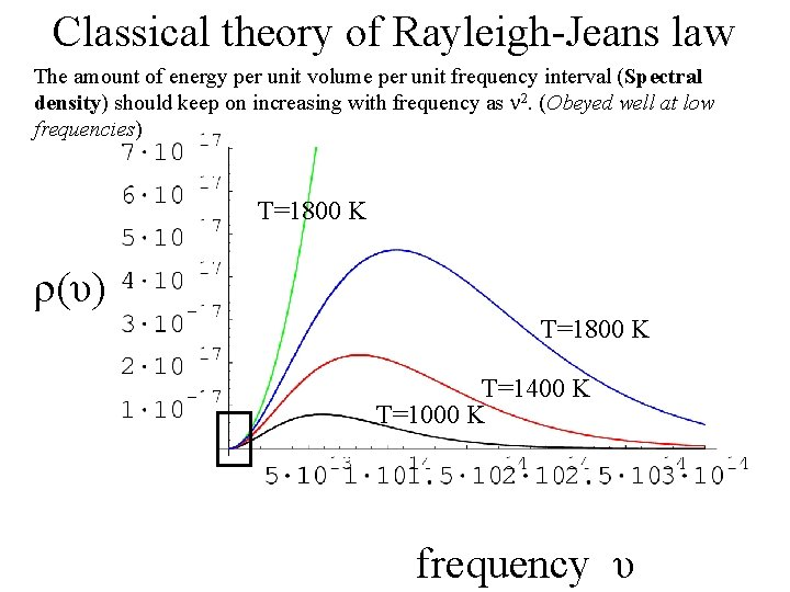 Classical theory of Rayleigh-Jeans law The amount of energy per unit volume per unit