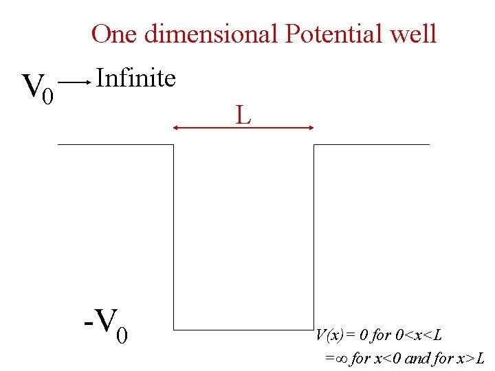 One dimensional Potential well V 0 Infinite L -V 0 V(x)= 0 for 0<x<L