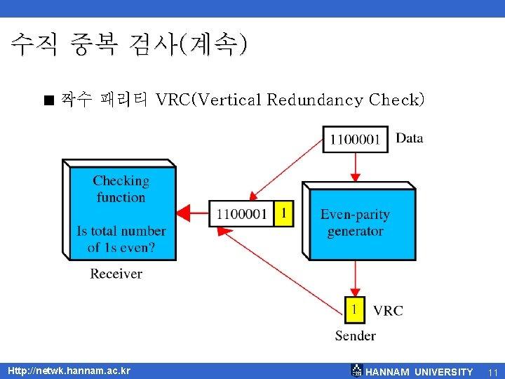 수직 중복 검사(계속) < 짝수 패리티 VRC(Vertical Redundancy Check) Http: //netwk. hannam. ac. kr