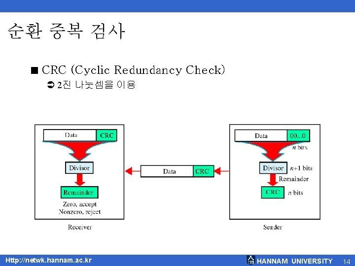 순환 중복 검사 < CRC (Cyclic Redundancy Check) Ü 2진 나눗셈을 이용 Http: //netwk.