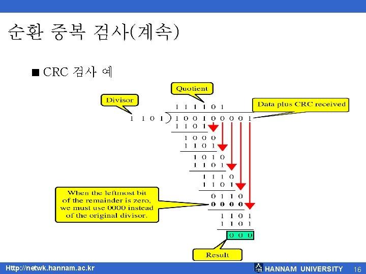 순환 중복 검사(계속) < CRC 검사 예 Http: //netwk. hannam. ac. kr HANNAM UNIVERSITY