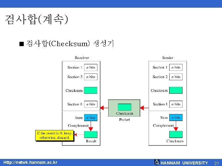 검사합(계속) < 검사합(Checksum) 생성기 Http: //netwk. hannam. ac. kr HANNAM UNIVERSITY 21