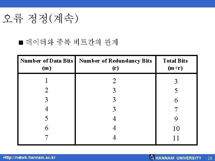 오류 정정(계속) < 데이터와 중복 비트간의 관계 Number of Data Bits (m) Number of