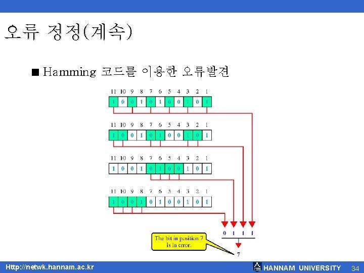 오류 정정(계속) < Hamming 코드를 이용한 오류발견 Http: //netwk. hannam. ac. kr HANNAM UNIVERSITY