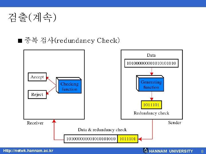 검출(계속) < 중복 검사(redundancy Check) Http: //netwk. hannam. ac. kr HANNAM UNIVERSITY 8