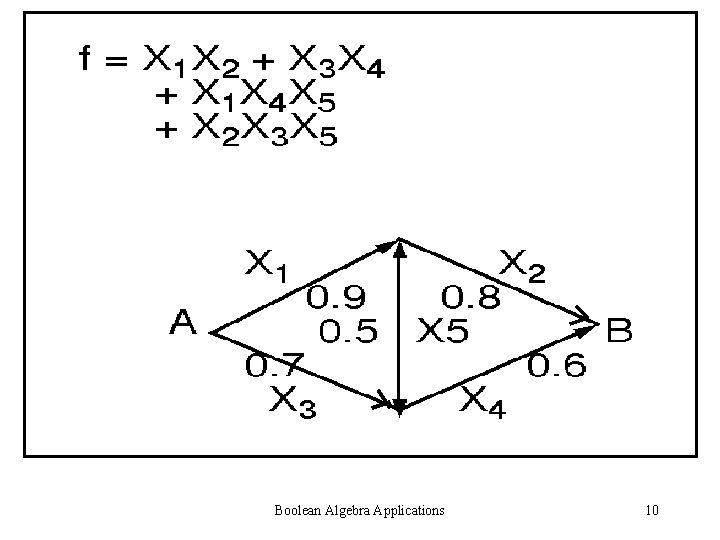 Boolean Algebra Applications 10