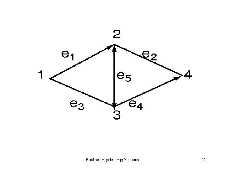 Boolean Algebra Applications 51
