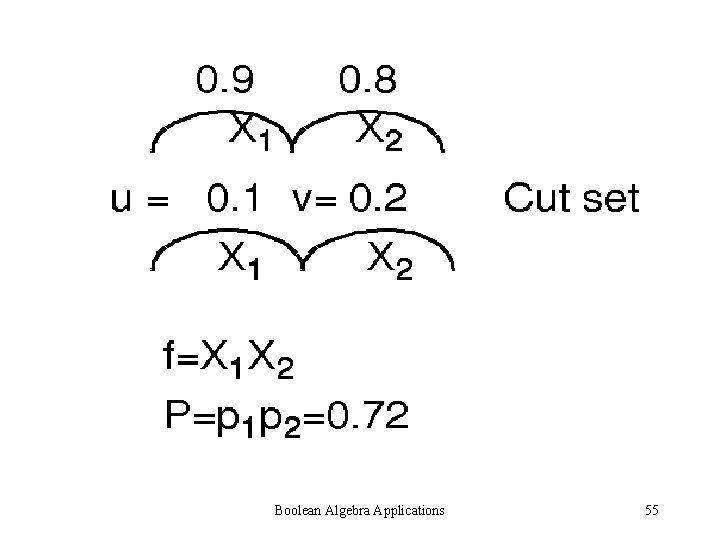 Boolean Algebra Applications 55