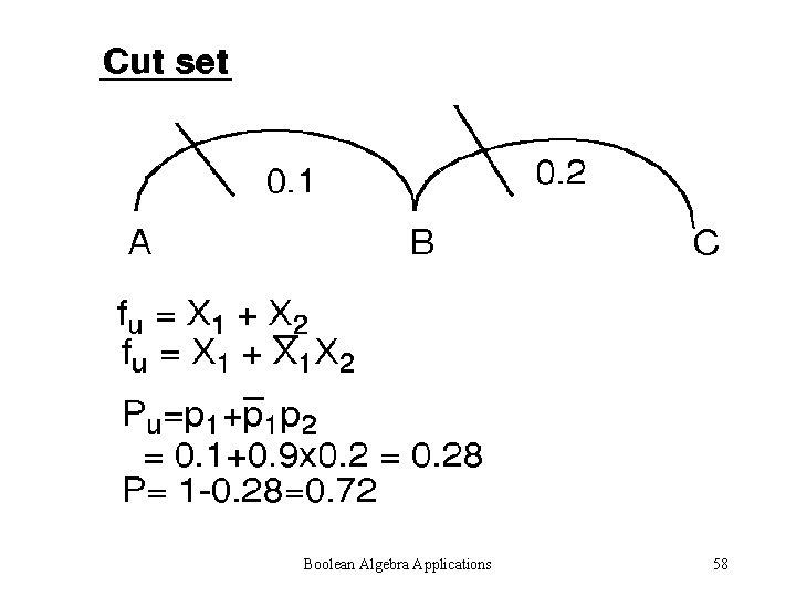 Boolean Algebra Applications 58