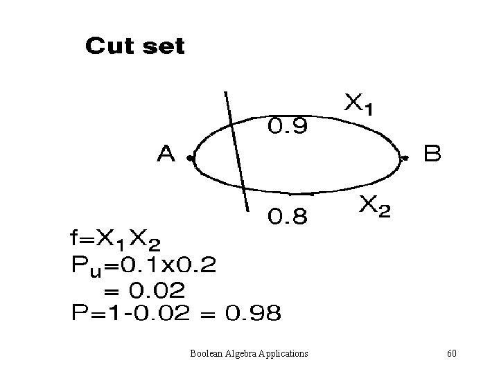 Boolean Algebra Applications 60