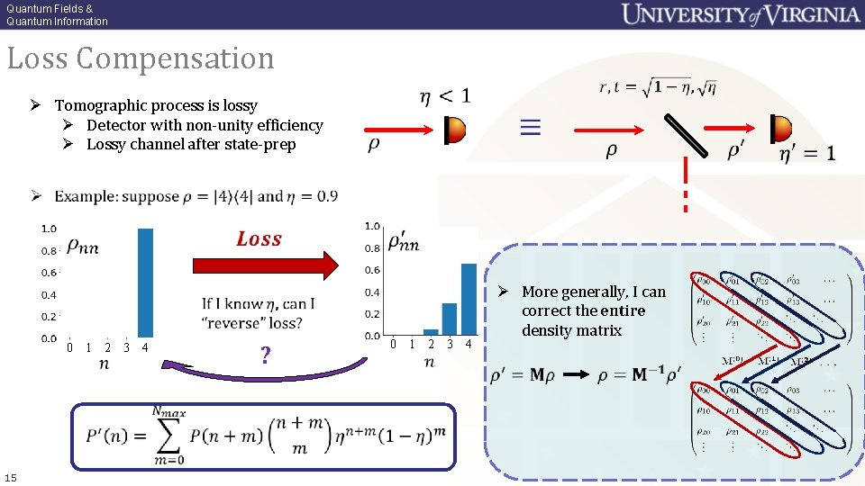 Quantum Fields & Quantum Information Loss Compensation Ø Tomographic process is lossy Ø Detector