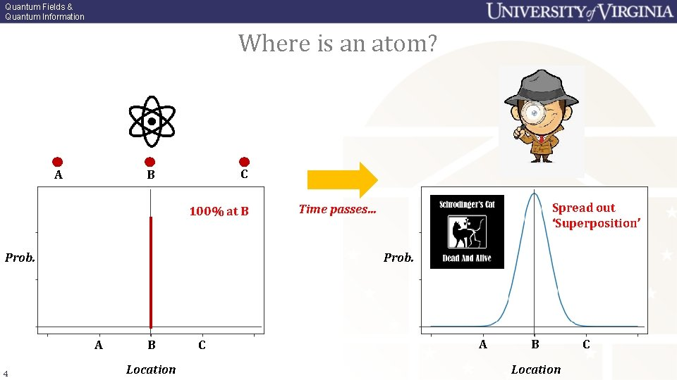 Quantum Fields & Quantum Information Where is an atom? ? ? ? A C