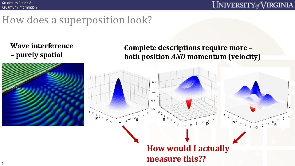 Quantum Fields & Quantum Information How does a superposition look? Wave interference – purely