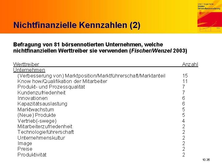 Nichtfinanzielle Kennzahlen (2) Befragung von 81 börsennotierten Unternehmen, welche nichtfinanziellen Werttreiber sie verwenden (Fischer/Wenzel