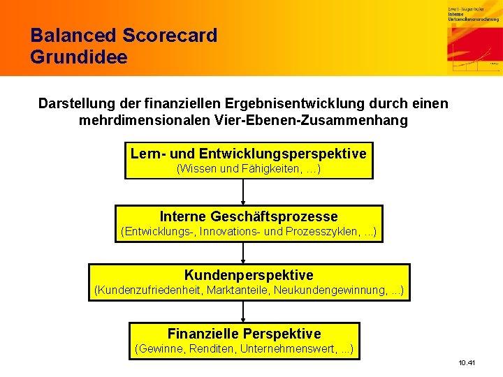 Balanced Scorecard Grundidee Darstellung der finanziellen Ergebnisentwicklung durch einen mehrdimensionalen Vier-Ebenen-Zusammenhang Lern- und Entwicklungsperspektive