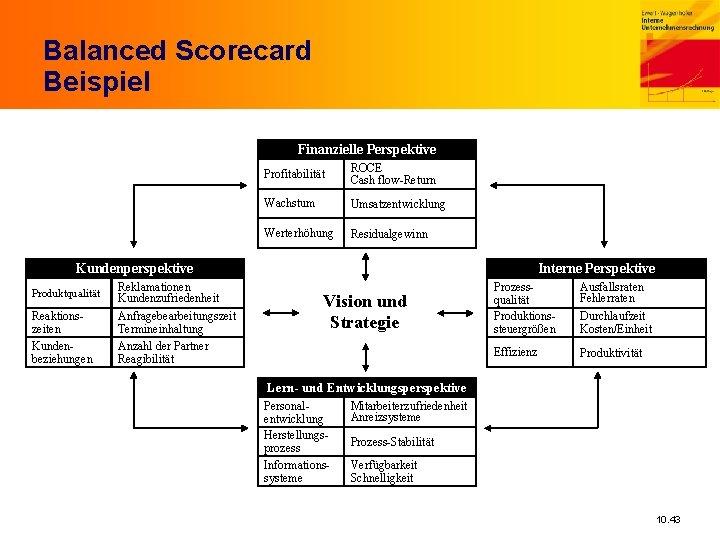 Balanced Scorecard Beispiel Finanzielle Perspektive Profitabilität ROCE Cash flow-Return Wachstum Umsatzentwicklung Werterhöhung Residualgewinn Kundenperspektive