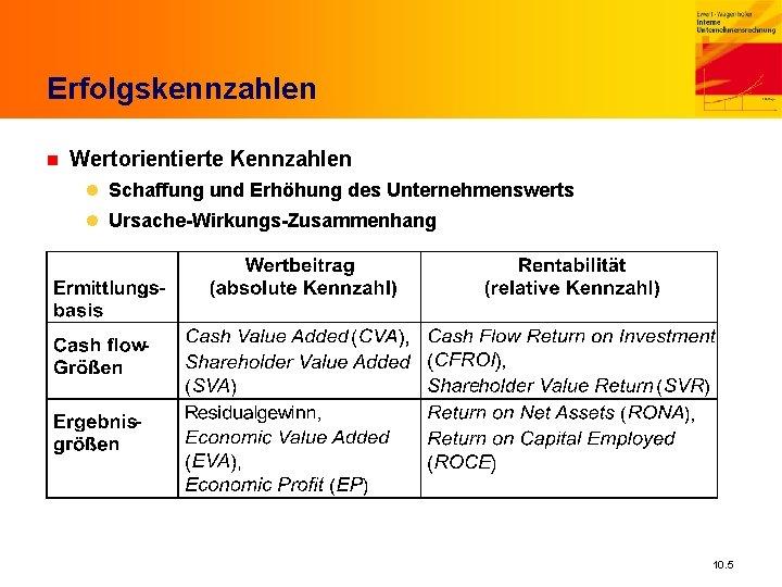 Erfolgskennzahlen n Wertorientierte Kennzahlen l Schaffung und Erhöhung des Unternehmenswerts l Ursache-Wirkungs-Zusammenhang 10. 5