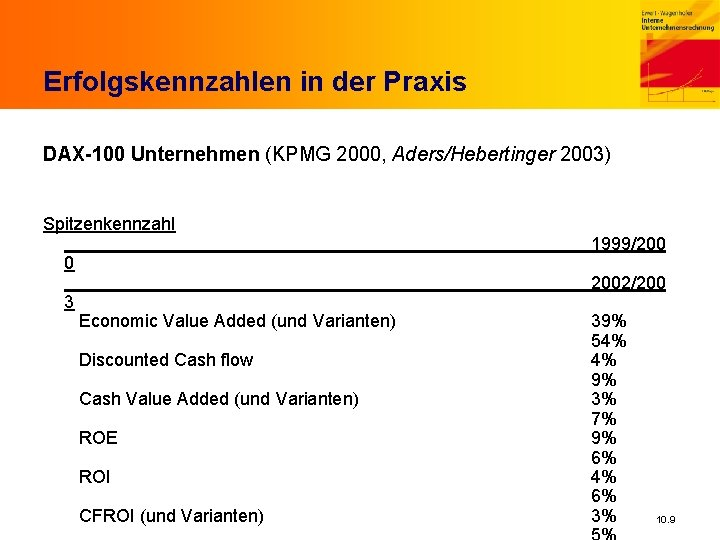 Erfolgskennzahlen in der Praxis DAX-100 Unternehmen (KPMG 2000, Aders/Hebertinger 2003) Spitzenkennzahl 0 3 1999/200