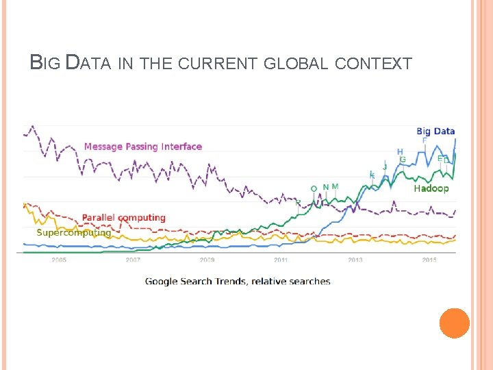 BIG DATA IN THE CURRENT GLOBAL CONTEXT