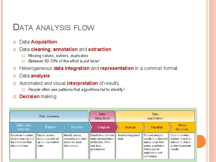 DATA ANALYSIS FLOW Data Acquisition Data cleaning, annotation and extraction � Missing values, outliers,