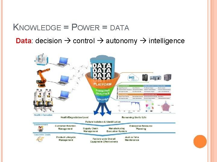 KNOWLEDGE = POWER = DATA Data: decision control autonomy intelligence