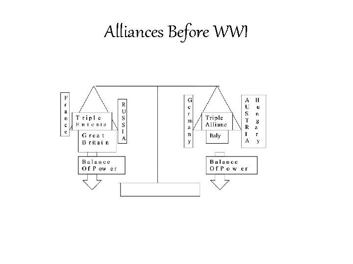 Alliances Before WWI
