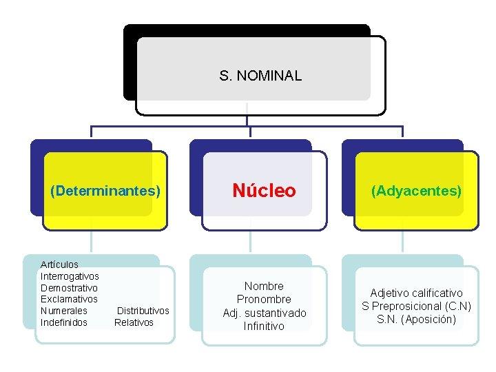 S. NOMINAL (Determinantes) Artículos Interrogativos Demostrativo Exclamativos Numerales Indefinidos Distributivos Relativos Núcleo (Adyacentes) Nombre