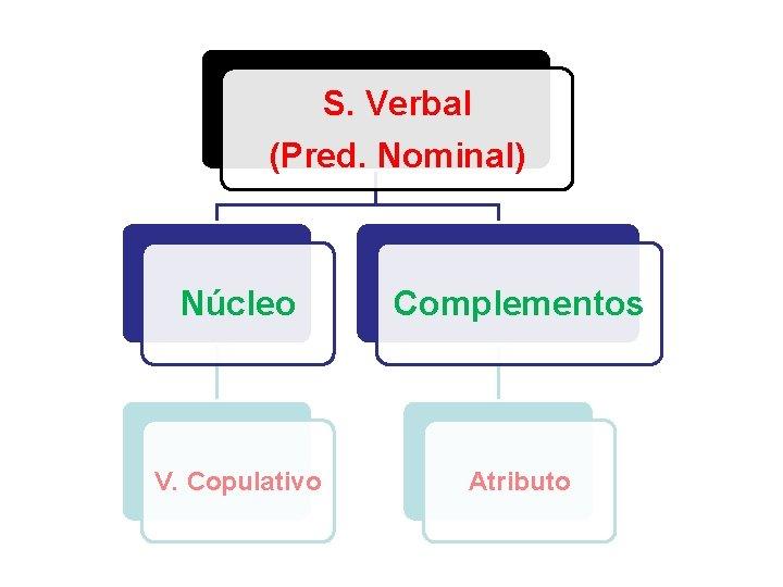 S. Verbal (Pred. Nominal) Núcleo Complementos V. Copulativo Atributo