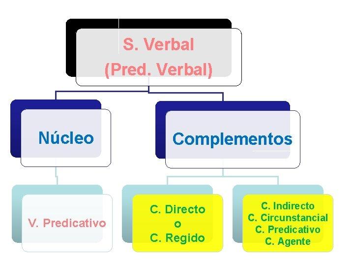 S. Verbal (Pred. Verbal) Núcleo V. Predicativo Complementos C. Directo o C. Regido C.