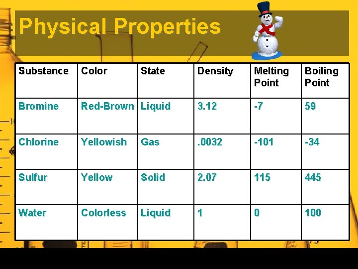Physical Properties Substance Color Bromine State Density Melting Point Boiling Point Red-Brown Liquid 3.