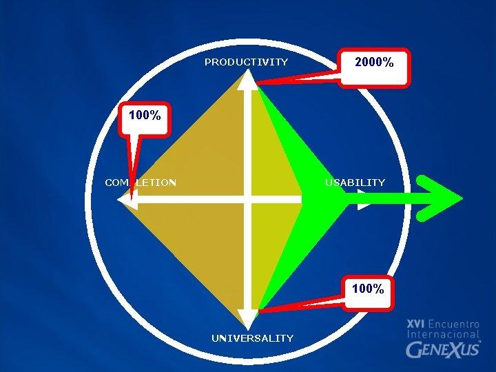 PRODUCTIVITY 2000% 100% COMPLETION USABILITY 100% UNIVERSALITY
