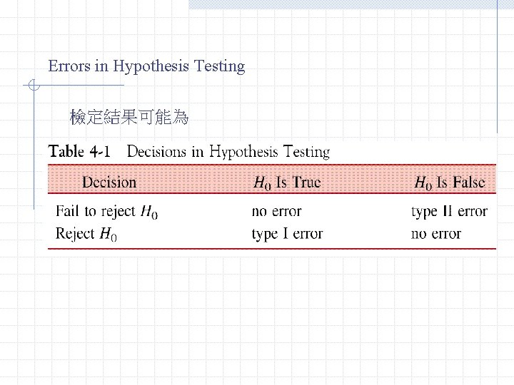 Errors in Hypothesis Testing 檢定結果可能為 Type I Error(a): Reject H 0 while H 0